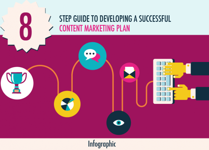 8 step guide to a successful content marketing plan infographic – Content Marketing Plans