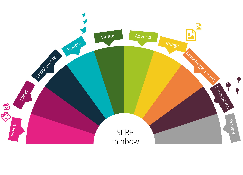 SERP rainbow